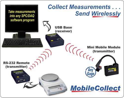 MobileCollect Wireless Measurement Collection System